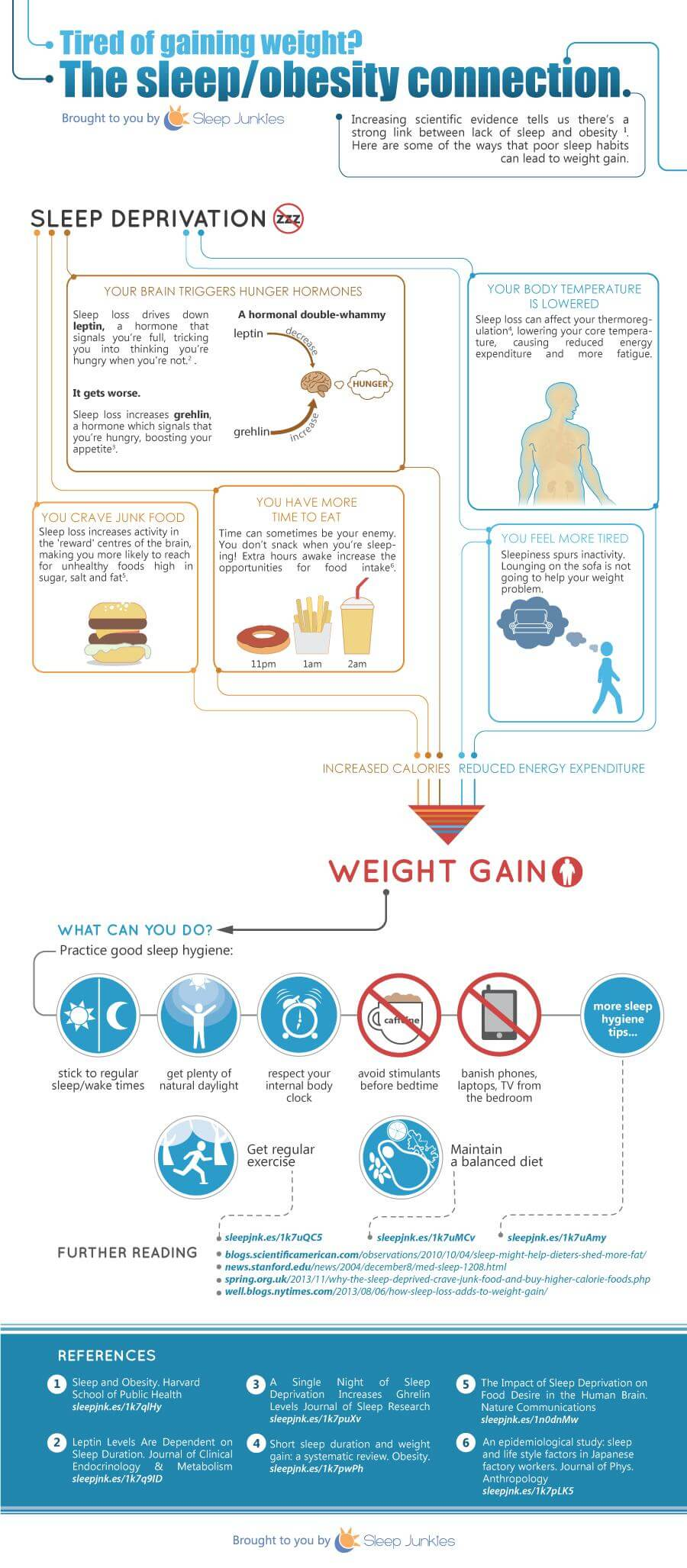 Sleep loss and obesity infographic