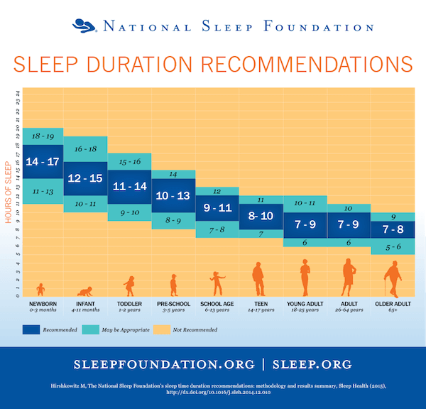 New Sleep Guidelines From the NSF Feb 2015