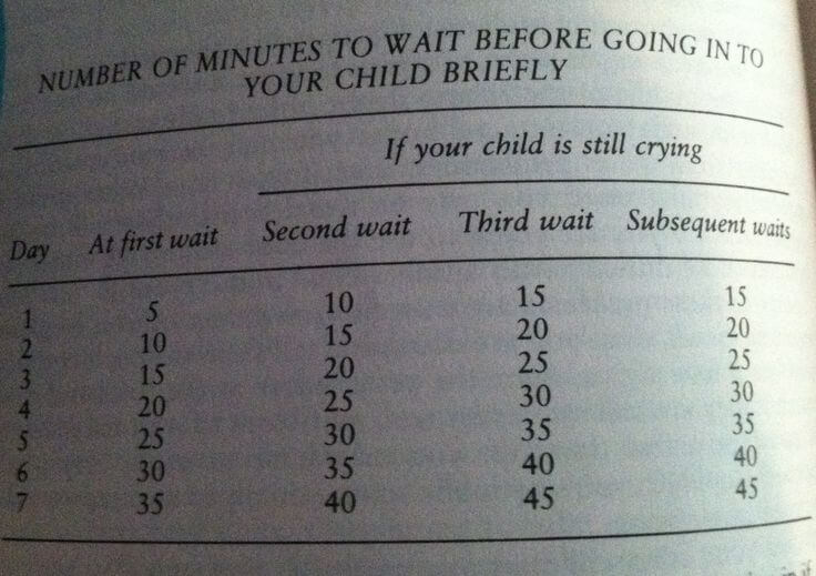 Ferber's recommended waiting times