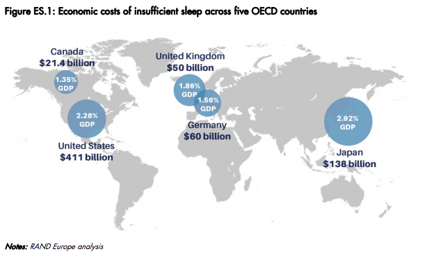 The economic costs of insufficient sleep