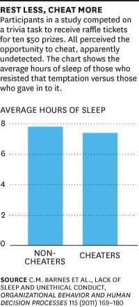 Sleep deprived people are more likely to cheat