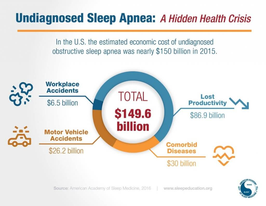 Economic cost of undiagnosed sleep apnea
