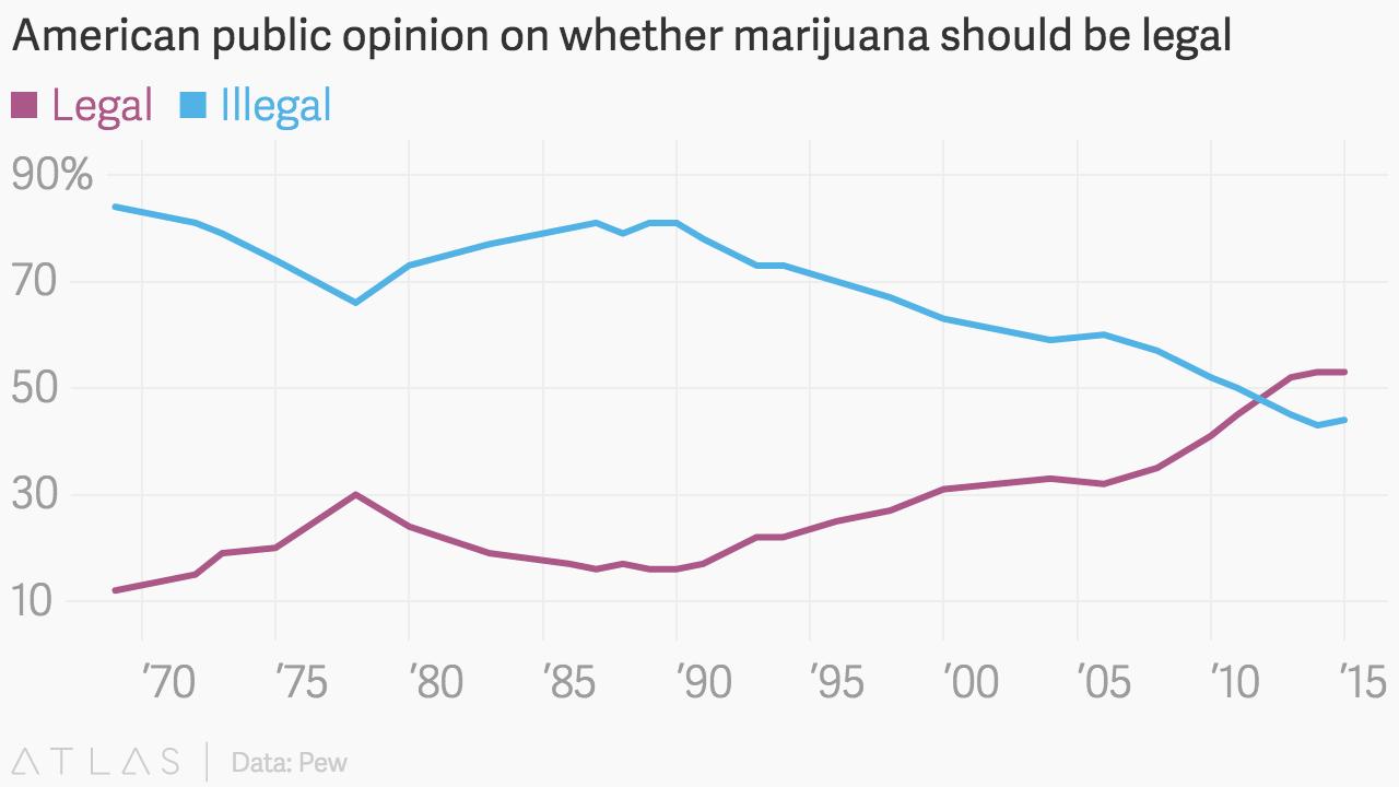Public opinion on marijuana